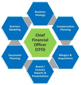 chief financial officer  Chief Financial Officer (CFO) Services - RAH! CFO
